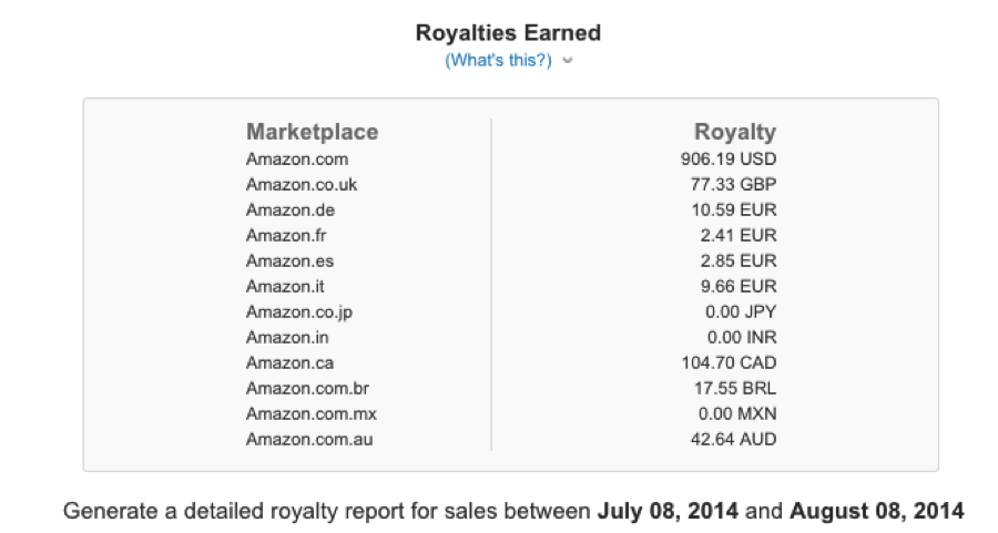 Kindle Royalties Earned